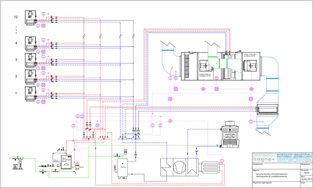 Schema tecnico di funzionamento di un impianto di condizionamento presso una ditta farmaceutica